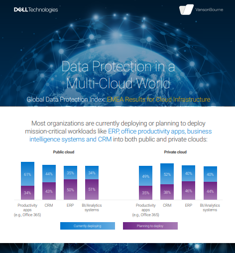 Data Protection in a Multi-Cloud World