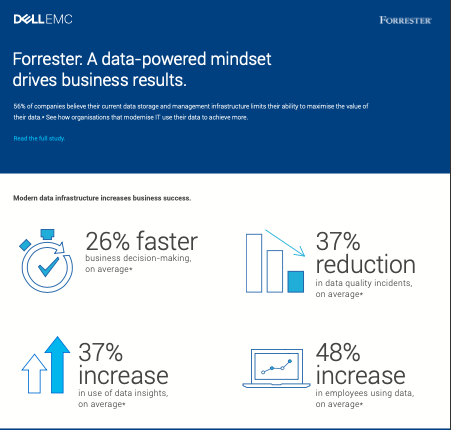 Forrester: A data-powered mindset drives business results.