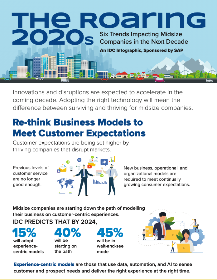 The Roaring 2020s Six Trends Impacting Midsize Companies in the Next Decade
